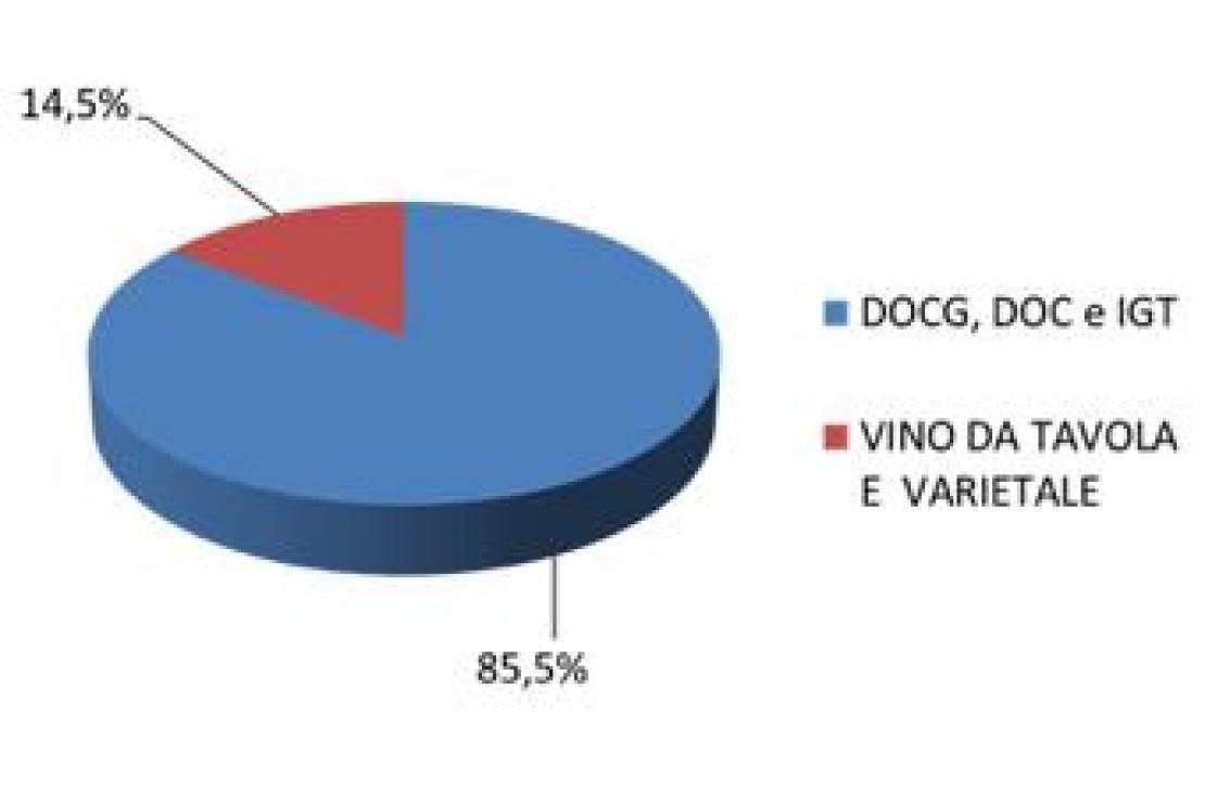 Viticoltura in Lombardia. Dati ed export