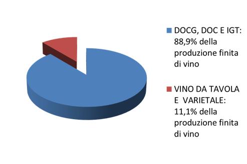 Produzione a denominazione Lombardia