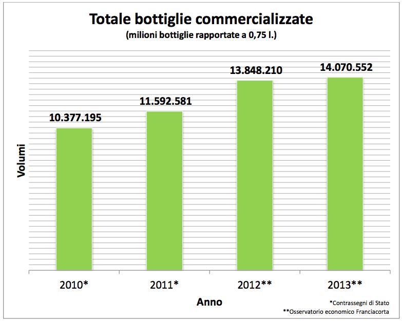 Franciacorta bottiglie commercializzate 2013