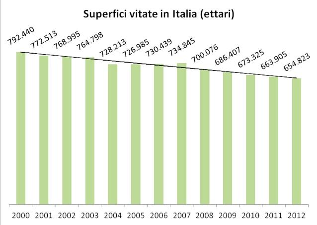 Superfici vitate Italia