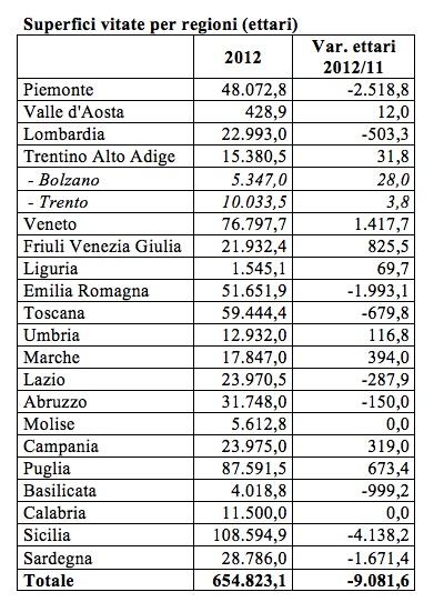 Superfici vitate in Italia per regioni