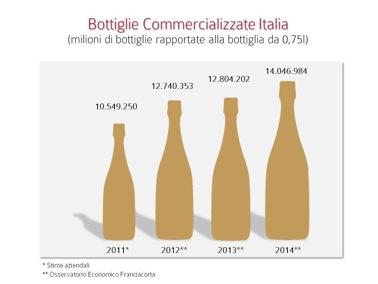 Franciacorta - Bottiglie Commercializzate Italia
